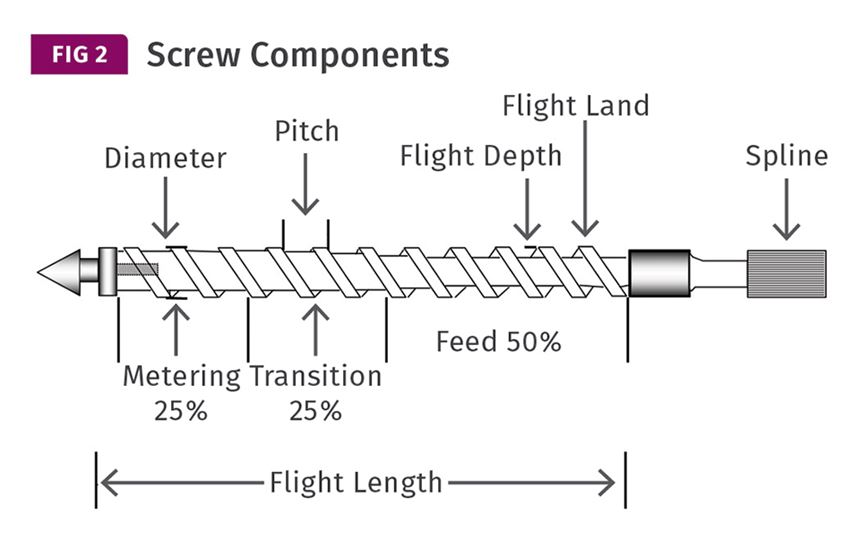 Typical molding machine screws consist of three sections, as shown here.