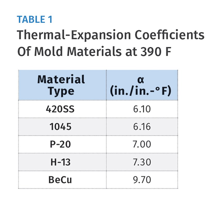 thermal expansion coefficients of mold materials at 390 F