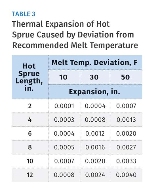 Thermal Expansion of Hot Sprue.