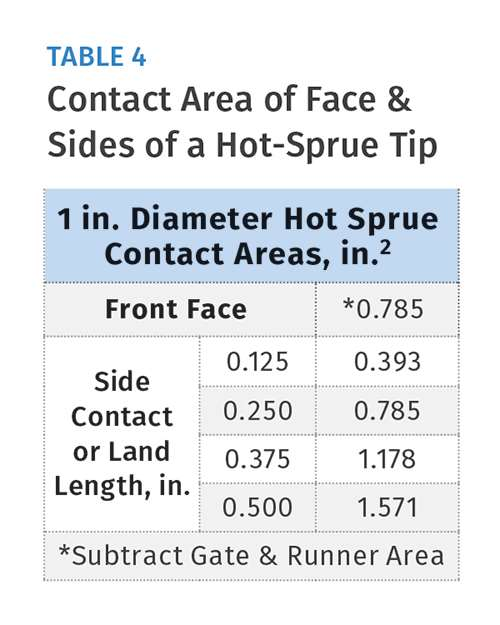 Contract Area of Face & Sides of a Hot-Sprue Tip
