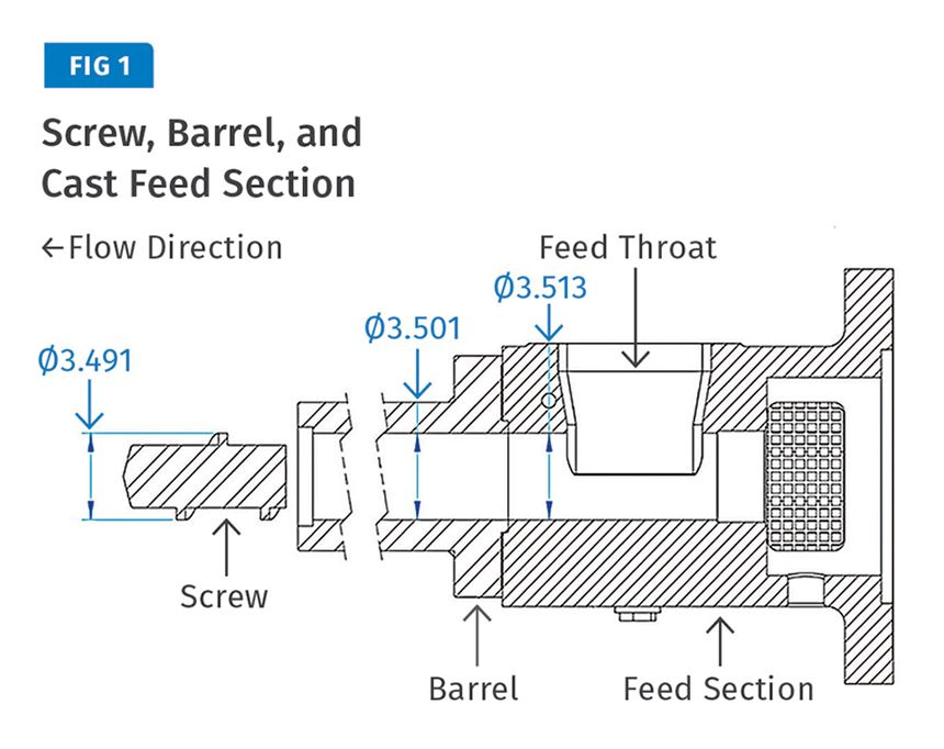 Extrusion screw, barrel and cast feed section.