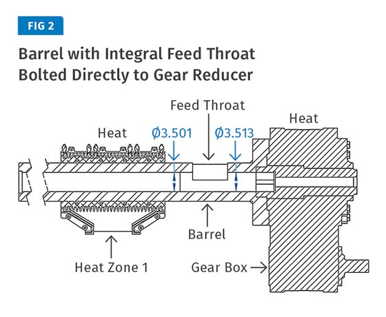Barrel with Integral Feed Throat Bolted Directly to Gear Reducer