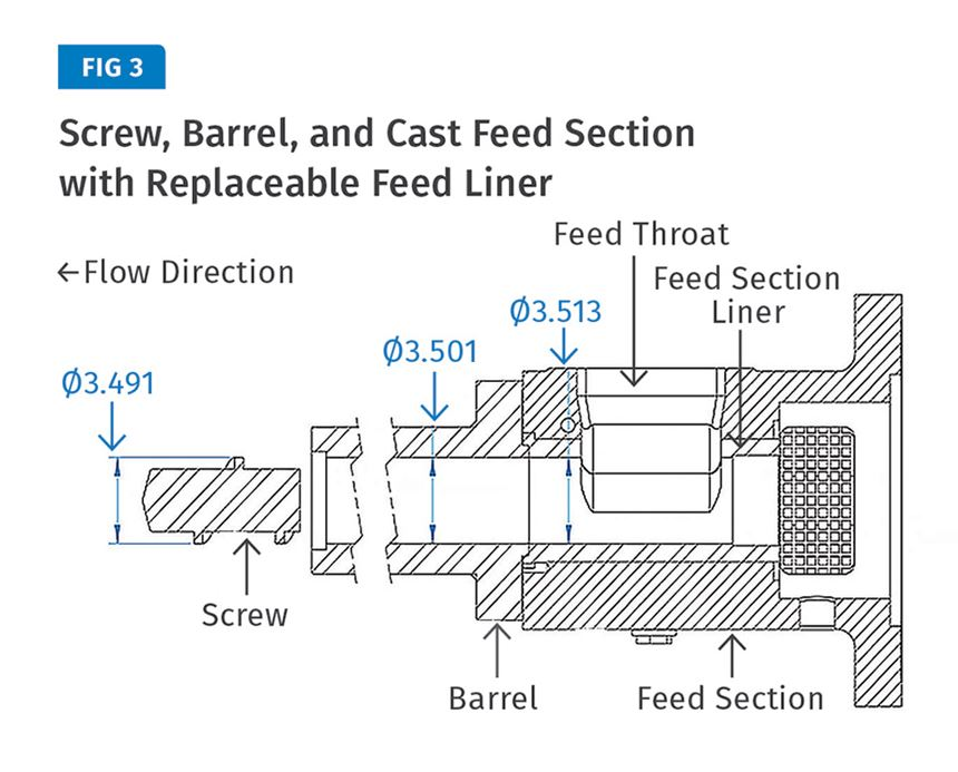 Screw, barrel and cast feed section with replaceable feed liner