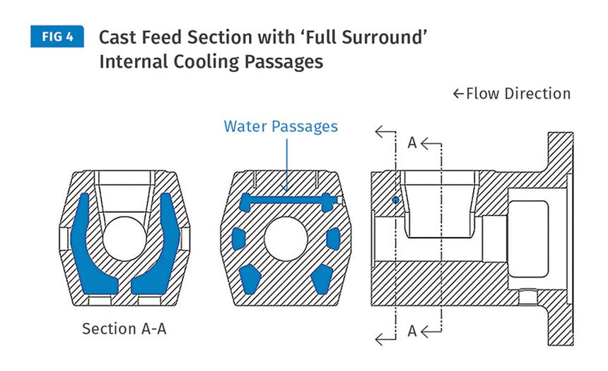 Cast Feed Section with Full Surround Internal Cooling