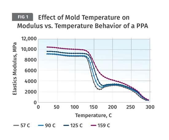 Effect of Mold Temperature on Modulus versus Temperature behavior of a PPA