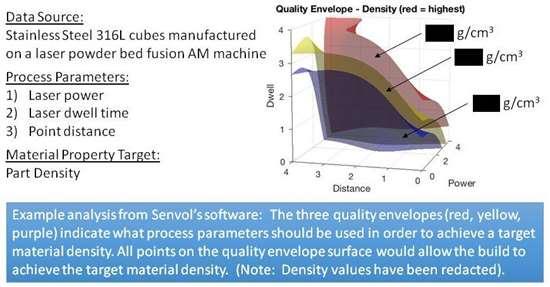 data driven software from senvol