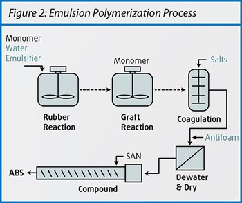 Emulsion polymerization uses a batch reaction process requiring emulsifiers and salts that remain in the ABS at detectable levels.