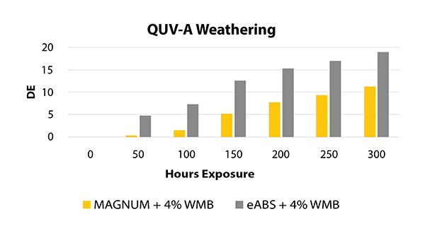 Simulating indoor conditions, QUV-A tests are used to demonstrate results of accelerated UV exposure of the ABS resins.