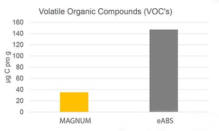 When compared with emulsion ABS (eABS), ABS produced with mass polymerization technology has substantially lower volatile organic compounds.