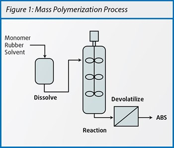Mass polymerization is a continuous process that uses few additives, resulting in clean, pure ABS material with high consistency.