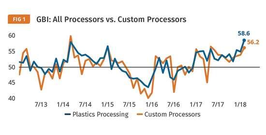 Plastics Processing Index