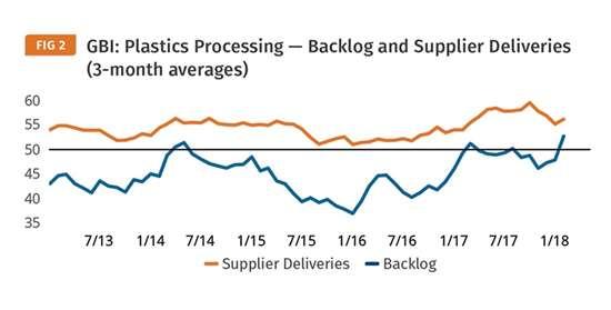 Plastics Processing Index, backlog and supplier deliveries