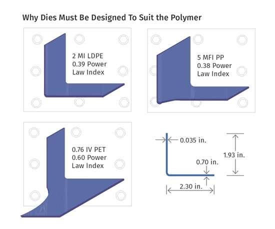 Designing plastics extrusion dies by material