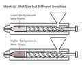 Backpressure shot density study