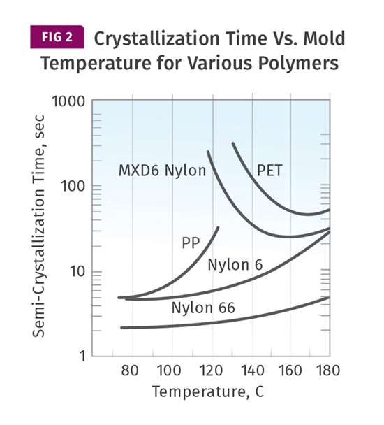 Crystallization Time vs. Mold Temperature for Various Polymers