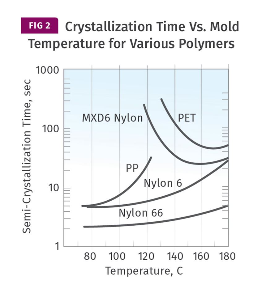 Crystallization Time versus Mold Temperature for Various Polymers