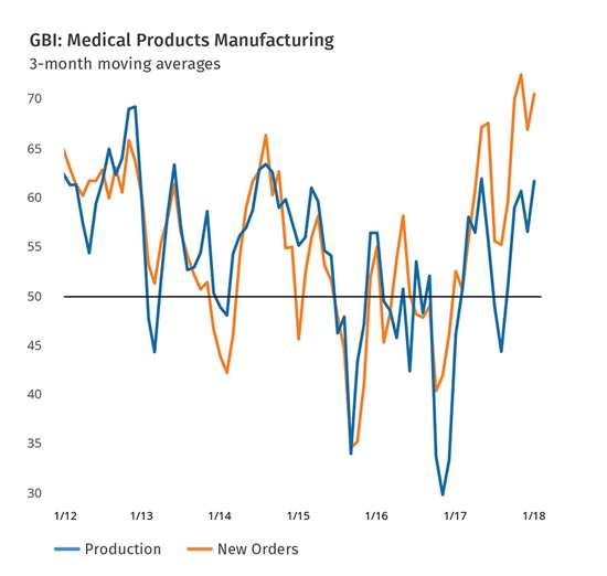 Gardner Business Index Medical Products Manufacturing