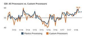 March Plastics Processing Index