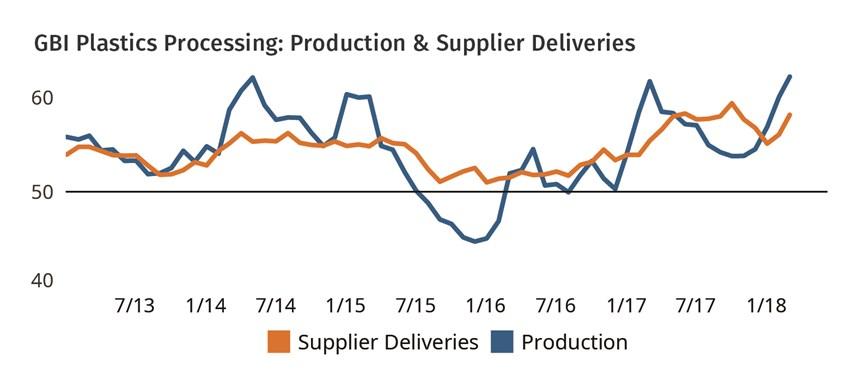 GBI Plastics Processing: Production & Supplier Deliveries