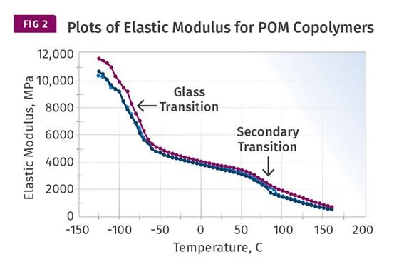 Elastic Modulus POM copolymers