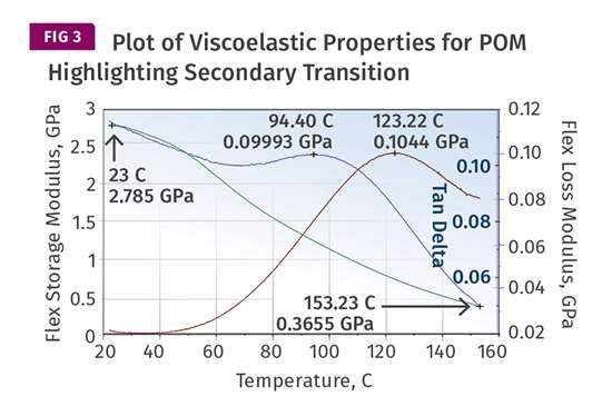 Plot of Viscoelastic Properties for POM Highlighting Secondary Transition