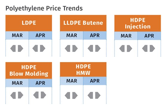 Polyethylene price trends