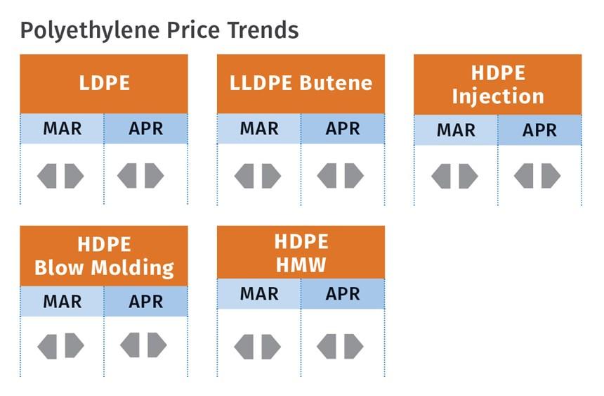 Polyethylene price trends