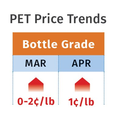 PET price trends