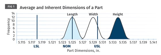 Average and Inherent Dimensions of an injection molded part