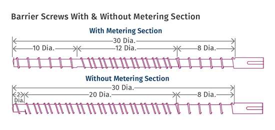 Barrier Screws With & Without Metering Section