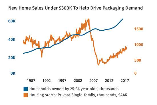 New Home Sales Under $300K to Help Drive Packaging Demand
