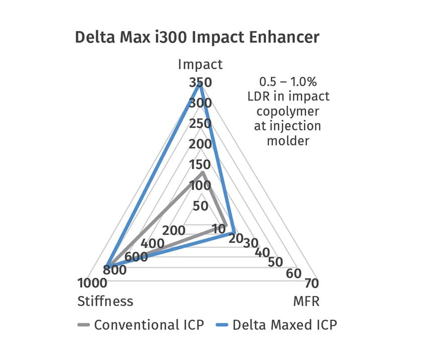 Delta Max i300Impact Enhancer.