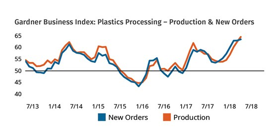 Gardner Business Index: Plastics Processing - Production & New Orders