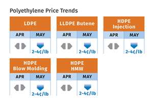PE prices