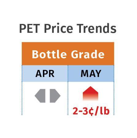 PET price trends.
