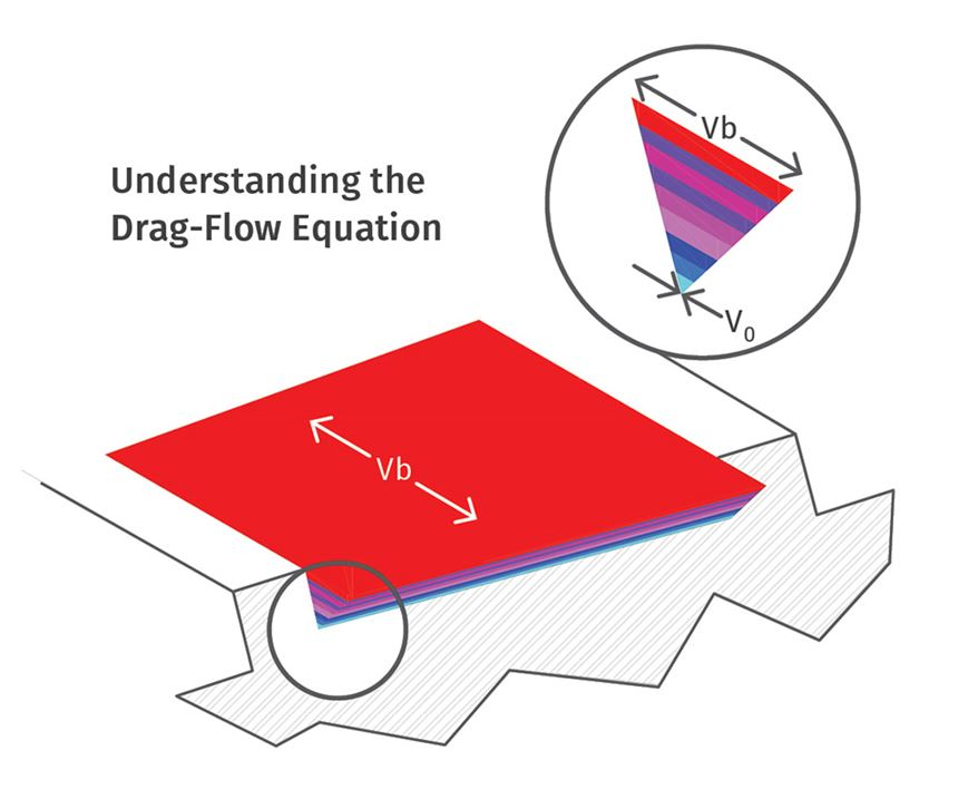 Understanding Drag-Flow Equation