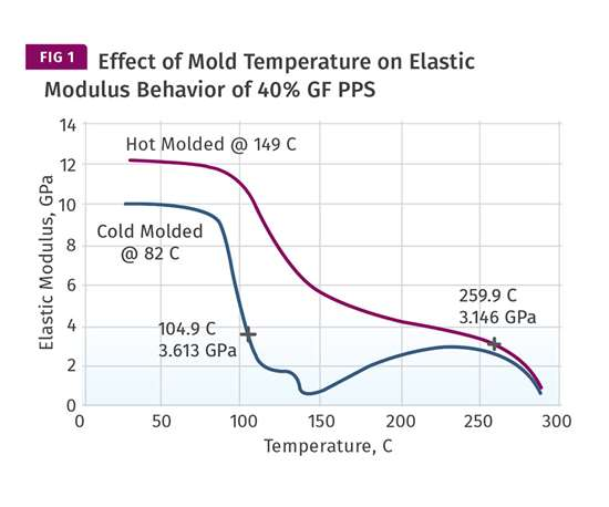 Effect of mold temperature on elastic modulus behanvior of 40% glass-filled PPS