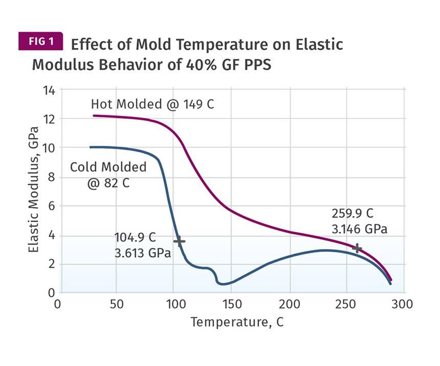 Effect of mold temperature on elastic modulus
