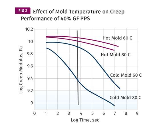 Effect of Mold Temperature on Creep Performance glass filled PPS