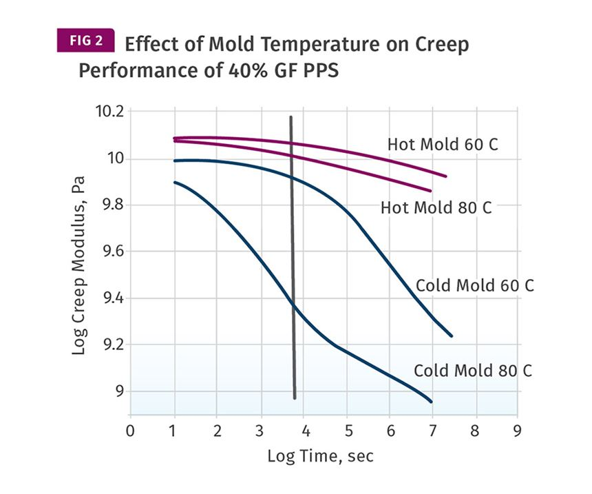 Effect of Mold Temperature on Creep Performance