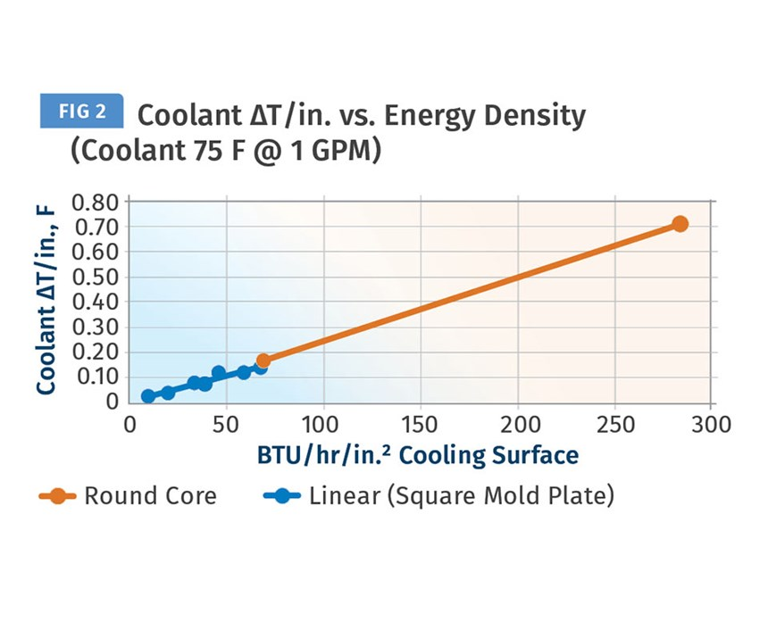 Energy Density and coolant ΔT/in. of flow