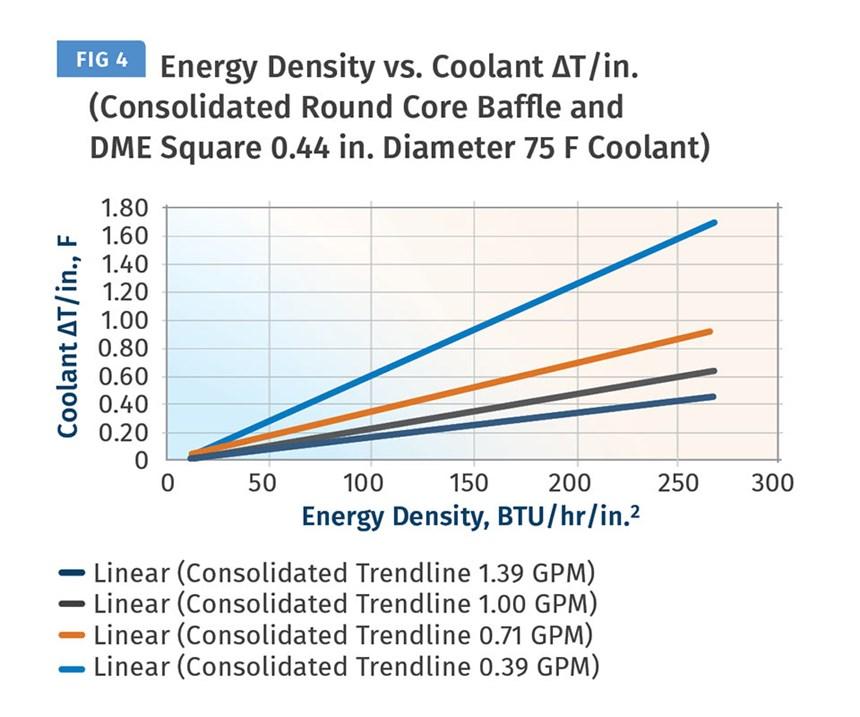 Energy Density vs. coolant