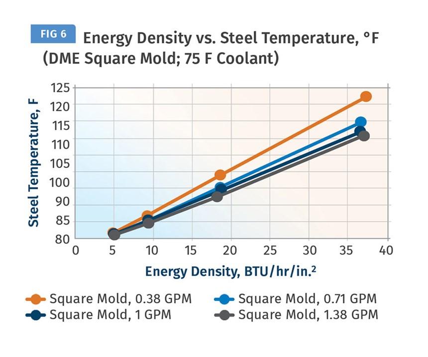 Energy Density vs. Steel temperature
