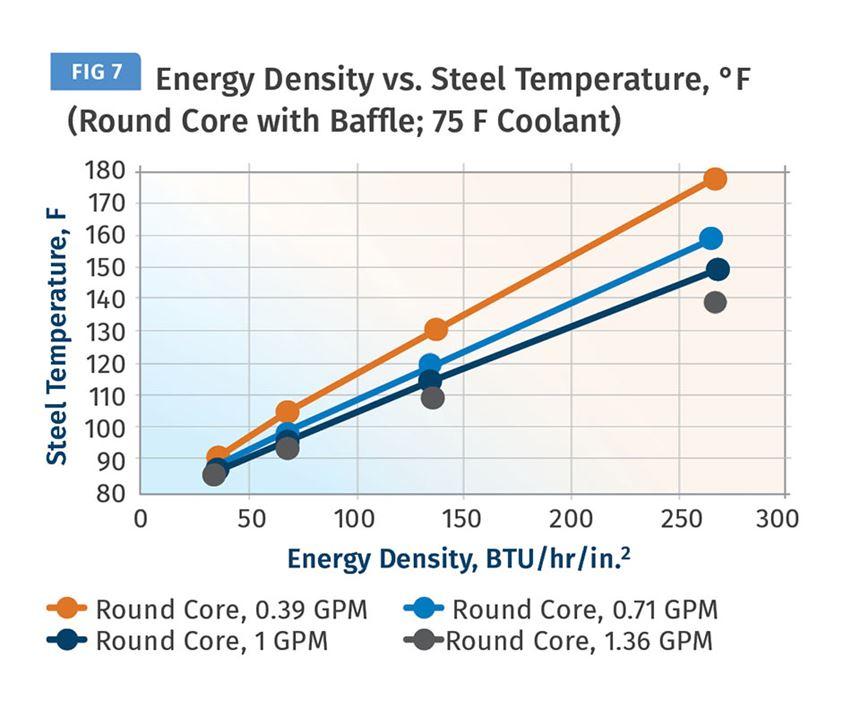 Energy Density vs Steel Temperature