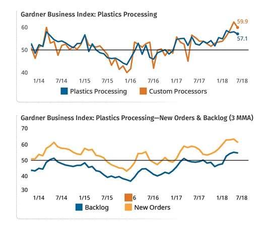 Gardner business index plastics processing