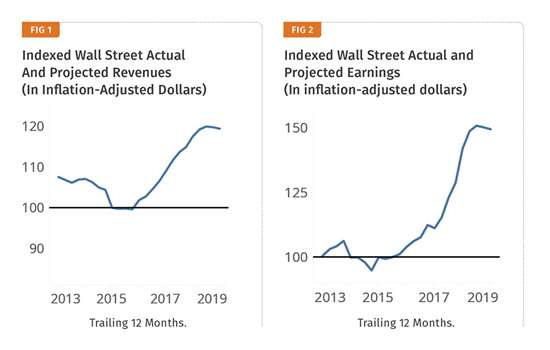 Indexed Wall Street Actual and projected revenues