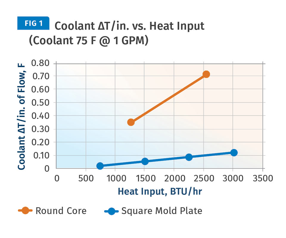 heat input and ΔT/in