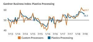 Gardner Business Intelligence Plastics Processing Index