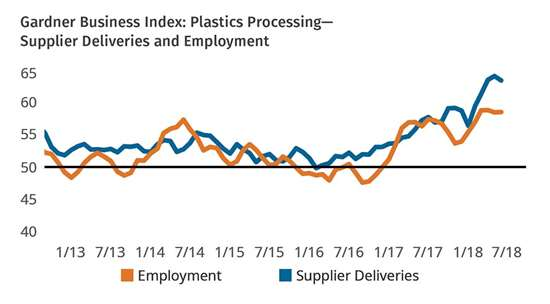 Gardner Business Index: Plastics Processing Supplier Deliveries and Employment