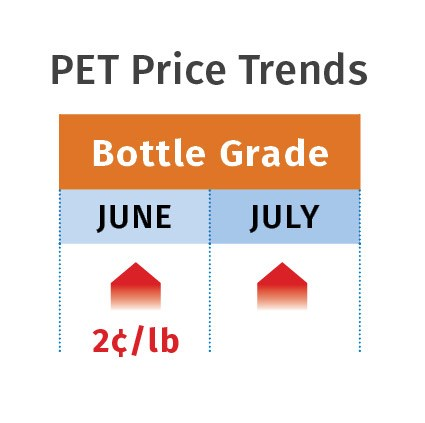 July 2018 resin pricing PET